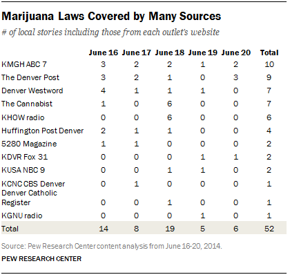 Marijuana Laws Covered by Many Sources