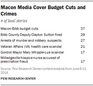 Macon Media Cover Budget Cuts and Crimes