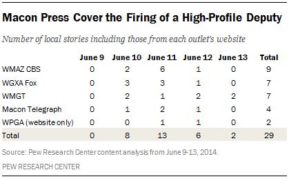 Macon Press Cover the Firing of a High-Profile Deputy