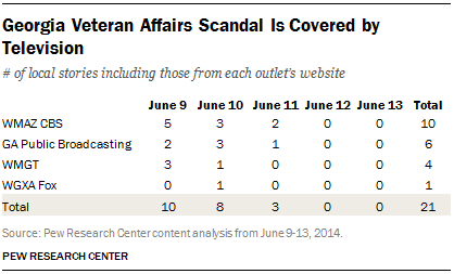 Georgia Veteran Affairs Scandal Is Covered by Television