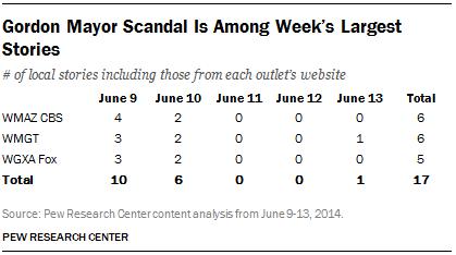 Gordon Mayor Scandal Is Among Week's Largest Stories