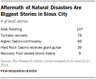 Aftermath of Natural Disasters Are Biggest Stories in Sioux City