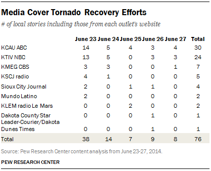 Media Cover Tornado Recovery Efforts