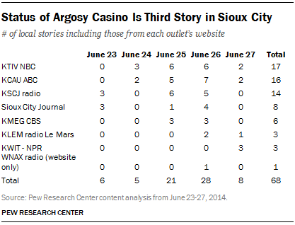 Status of Argosy Casino Is Third Story in Sioux City