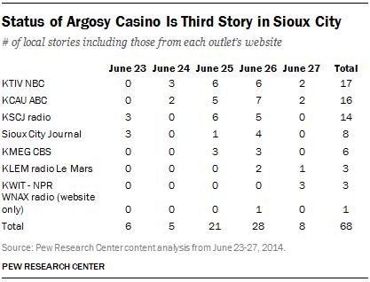 Status of Argosy Casino Is Third Story in Sioux City
