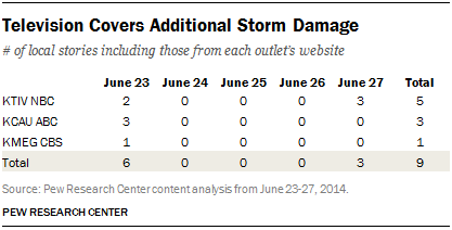 Television Covers Additional Storm Damage