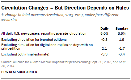 Circulation Changes - But Direction Changes on Rules