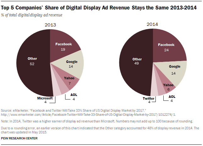 Top 5 Companies' Share of Digital Display Ad Revenue Stays the Same 2013-2014