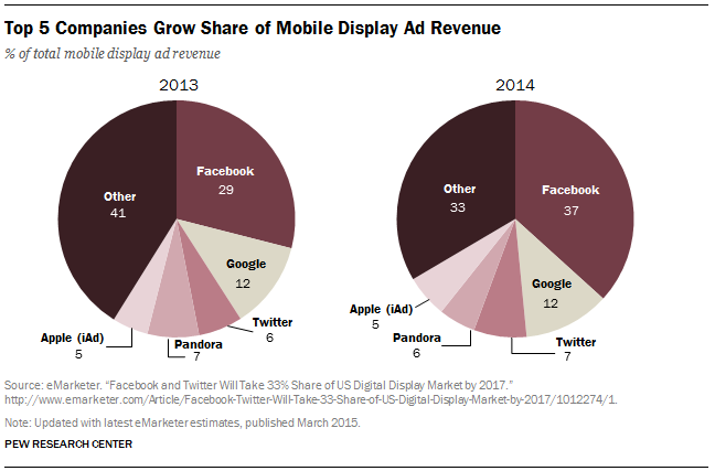 Top 5 Companies Grow Share of Mobile Display Ad Revenue