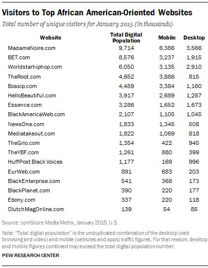 Visitors to Top African American-Oriented Websites