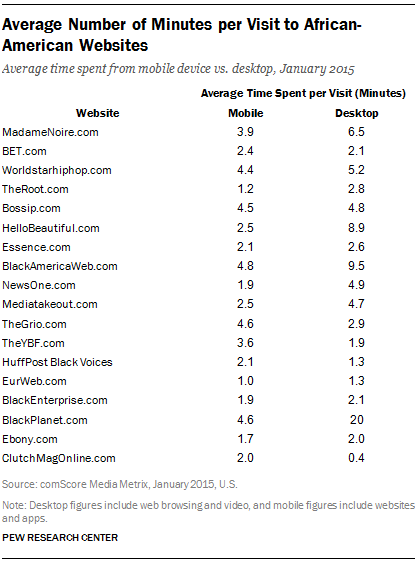 Average Number of Minutes per Visit to African-American Websites