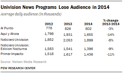 Univision News Programs Lose Audience in 2014