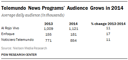 Telemundo News Programs' Audience Grows in 2014