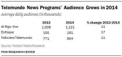 Telemundo News Programs' Audience Grows in 2014