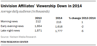 Univision Affiliates' Viewership Down in 2014