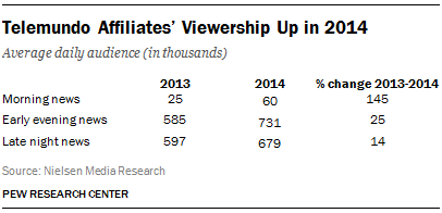 Telemundo Affiliates' Viewership Up in 2014