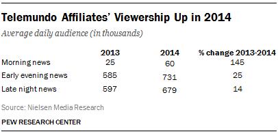 Telemundo Affiliates' Viewership Up in 2014