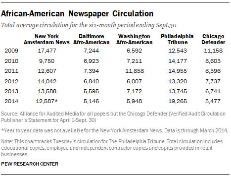 African-American Newspaper Circulation