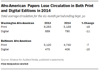 Afro-American Papers Lose Circulation in Both Print and Digital Editions in 2014