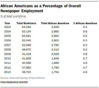 African Americans as a Percentage of Overall Newspaper Employment