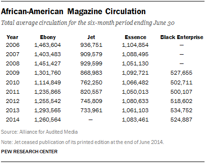 African-American Magazine Circulation