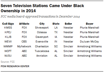 Seven Television Stations Came Under Black Ownership in 2014