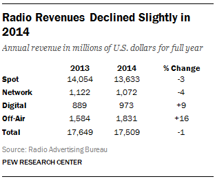 Radio Revenues Declined Slightly in 2014