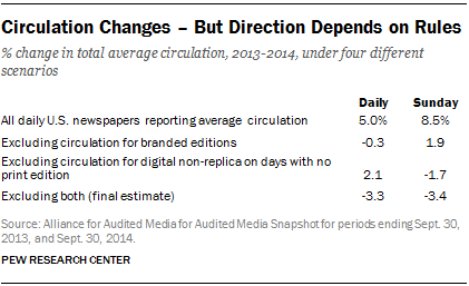 Circulation changes - but direction depends on rules