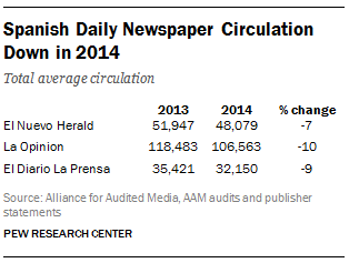 Spanish Daily Newspaper Circulation Down in 2014