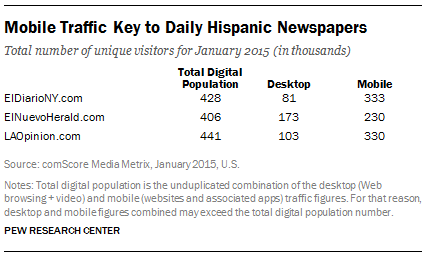 Mobile Traffic Key to Daily Hispanic Newspapers