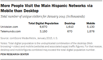 More People Visit the Main Hispanic Networks via Mobile than Desktop