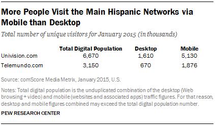 More People Visit the Main Hispanic Networks via Mobile than Desktop