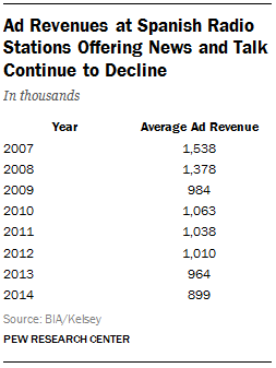 Ad Revenues at Spanish Radio Stations Offering News and Talk Continue to Decline