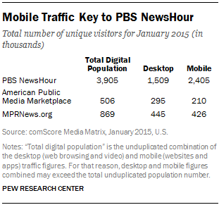 Mobile Traffic Key to PBS NewsHour