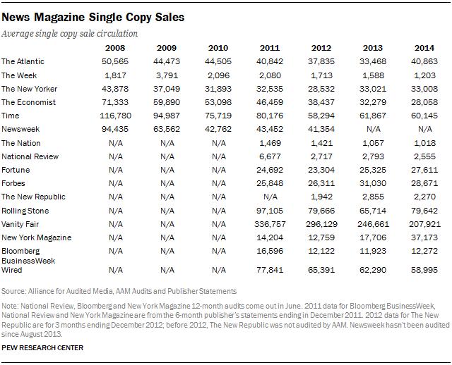 News Magazine Single Copy Sales