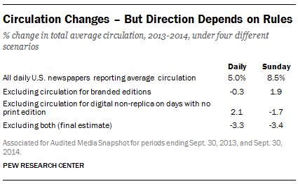 Circulation Changes – But Direction Depends on Rules
