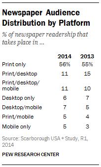 Newspaper Audience Distribution by Platform