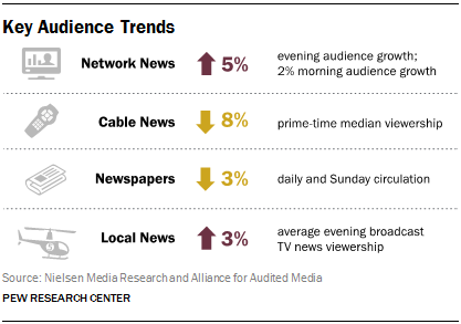 Key Audience Trends
