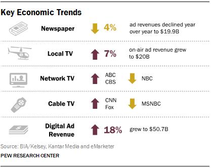 Key Economic Trends