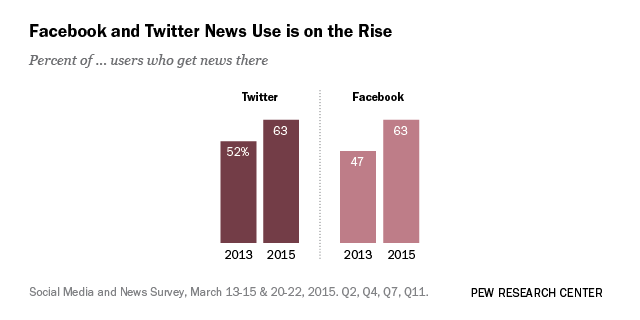The Evolving Role of News on Twitter and Facebook