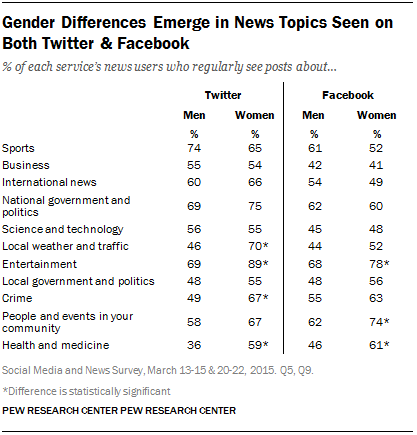 Gender Differences Emerge in News Topics Seen on Both Twitter & Facebook