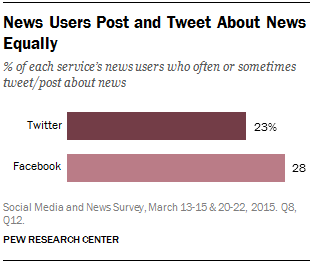 News Users Post and Tweet About News Equally