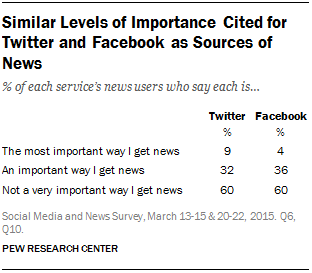 Similar Levels of Importance Cited for Twitter and Facebook as Sources of News