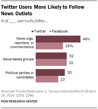 Twitter Users More Likely to Follow News Outlets