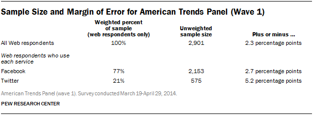 Sample Size and Margin of Error for American Trends Panel (Wave 1)