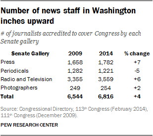 Number of news staff in Washington inches upward