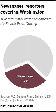 Newspaper reporters covering Washington
