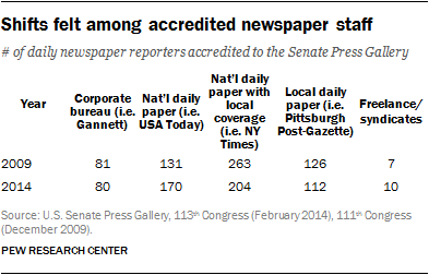 Shifts felt among accredited newspaper staff