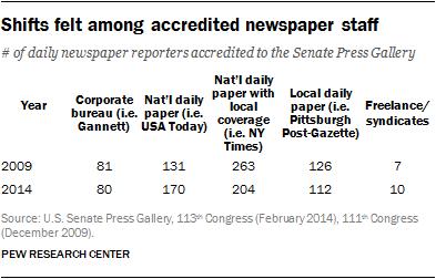 Shifts felt among accredited newspaper staff