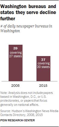 Washington bureaus and states they serve decline further